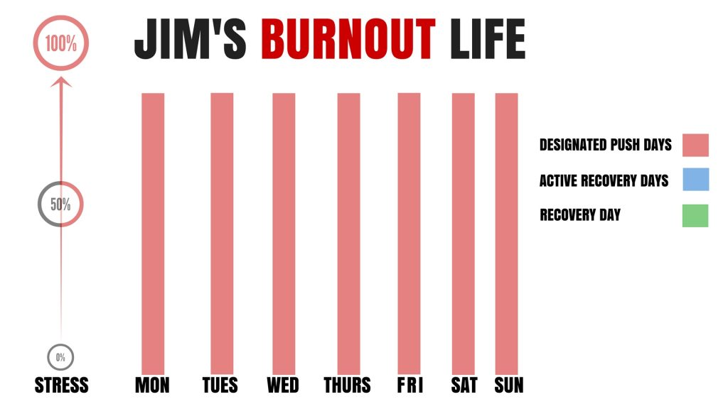 Jim's Burnout Life Weekly Flow